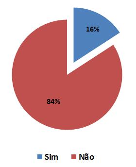 sedf pesquisa grafico 01 - Concurso do IBFC para SEDF: Resultado da pesquisa - Recursos