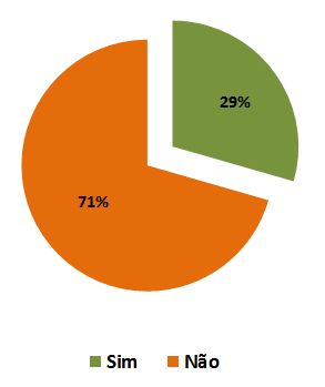 sedf pesquisa grafico 02 - Concurso do IBFC para SEDF: Resultado da pesquisa - Recursos
