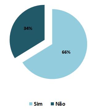 sedf pesquisa grafico 03 - Concurso do IBFC para SEDF: Resultado da pesquisa - Recursos