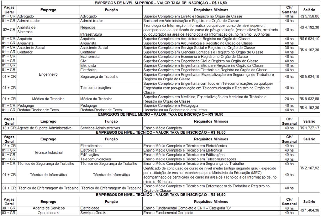 concurso ceb cargos 2014 - CEB: inscrições terminam hoje