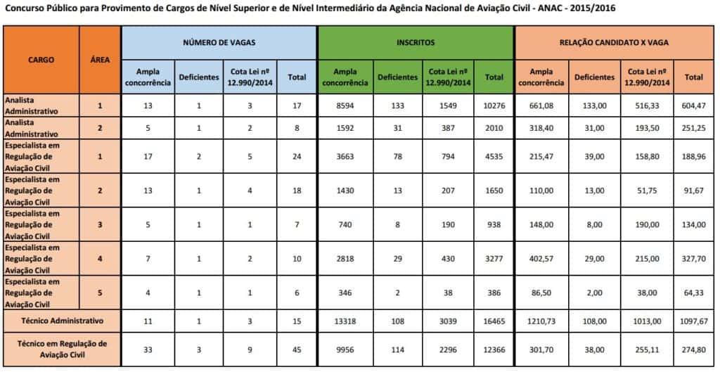 CandidatosxVagas ANAC 2016 1024x529 - Concurso ANAC 2015: ESAF divulga demanda e locais de provas