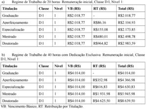 concurso ifto 2016 remuneracao 300x224 - Concurso IFTO 2016: Saiu o edital para Técnicos Administrativos e Professores, são 32 vagas