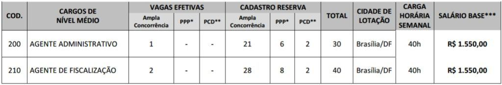 CONCURSO CRMV DF 2017 QUADRO DE VAGAS 1024x175 - Concurso CRMV-DF 2017: Saiu o edital para cargos de nível médio