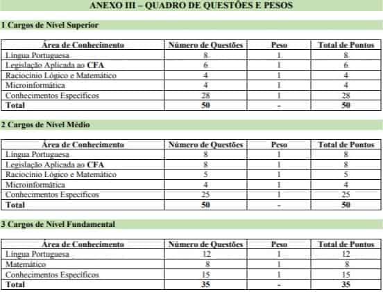 quadro de questoes e pesos concurso cfa df 2018 - Concurso CFA DF: Edital é cancelado e novo será publicado nos próximos meses