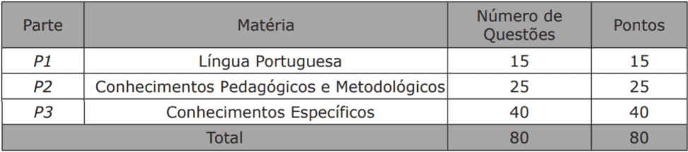 provas concurso sed ms professor - Concurso SED MS 2018: Confira AQUI o local de provas para Professor