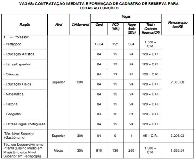 cargos concurso prefeitura de cuiaba educacao - Concurso Prefeitura de Cuiabá 2018: Inscrições encerradas para a área da educação. São 4,2 mil vagas
