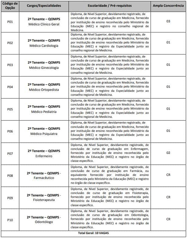 PM AP - Concurso Amapá (PM AP) 2018: Edital com vagas para médicos, enfermeiros. Salários de até R$ 9,3 mil