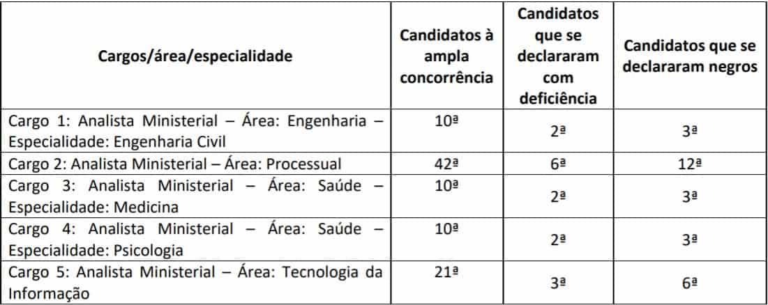 prova discursiva concurso mp pi - Concurso MP PI 2018: Inscrições encerradas para nível médio e superior! Remuneração até R$ 6.241,11