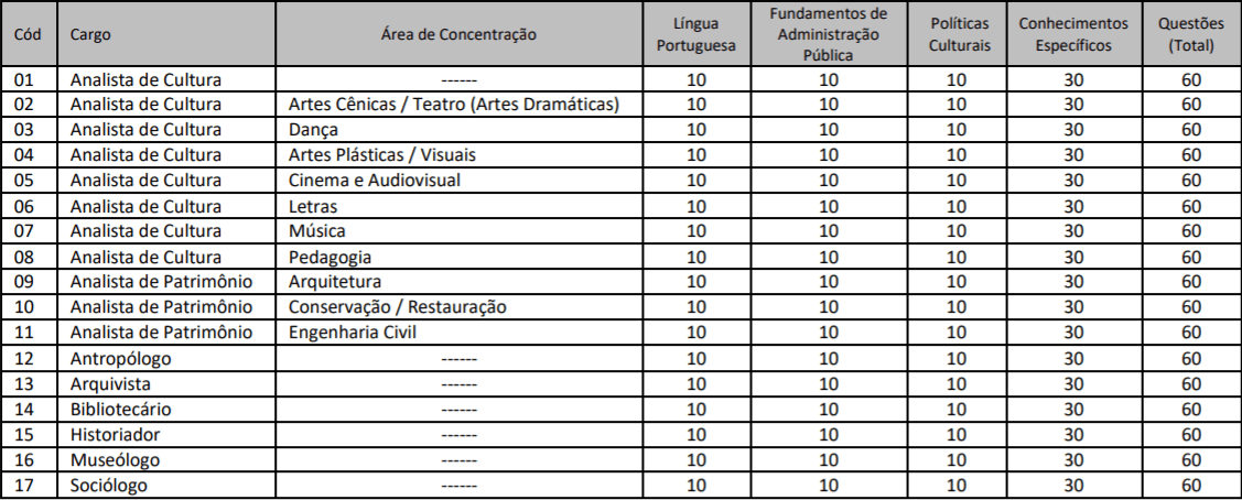 tabela das provas concurso secult ce 2018 - Concurso Secult CE 2018: Inscrições encerradas para 102 vagas e salários de até R$ 5.531,76