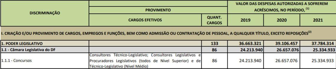 vagas concursos gdf ldo 2019 - Concurso CLDF 2018: Após pedido de suspensão, concurso está mantido e provas em setembro
