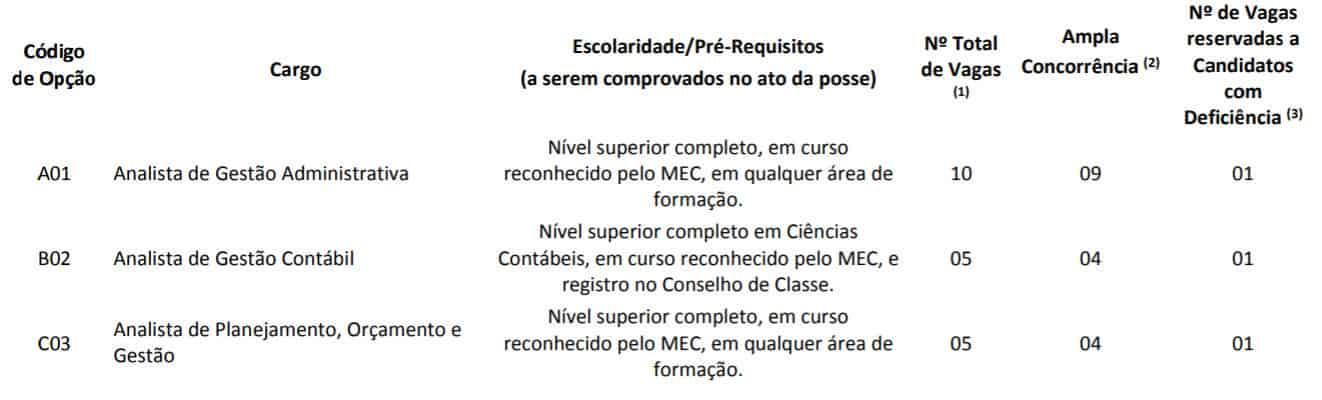 CARGO NIVEL SUPERIOR CONCURSO PREFEITURA DE RECIFE - Concurso Prefeitura de Recife: Convocação para realização das Provas Objetivas