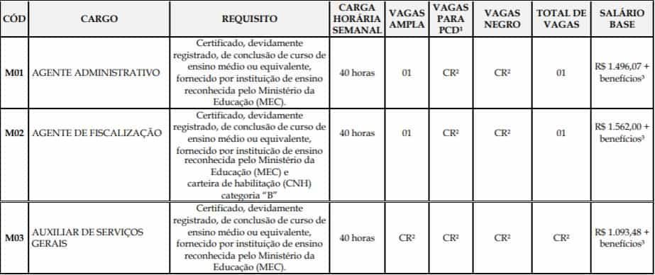 CARGOS DE NIVEL MEDIO CONCURSO CRMV ES 2018 - Concurso CRMV ES: Resultado Final da Prova Objetiva