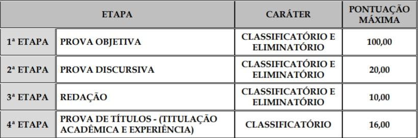 QUADRO DE VAGAS CONCURSO CAERN NIVEL SUPERIOR - Concurso CAERN 2018: Gabarito preliminar da Prova Objetiva