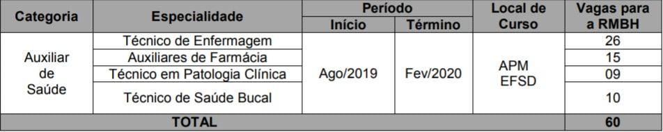VAGAS CONCURSO PMMG SAUDE - Concurso PM MG 2018: Inscrições Encerram hoje (20/12) para 150 vagas. Remuneração de R$ 3,5 mil!