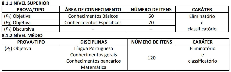 fases concurso bnb 2018 - Concurso BNB Banco do Nordeste 2018: Cebraspe divulga Resultado Final das Provas Objetivas