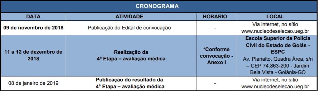 AVALIACAO MEDICA - Concurso Delegado PC GO 2018: Resultado da 2ª Etapa - Provas discursivas e Convocações