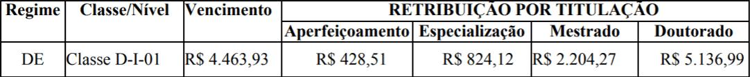 CONCURSO PROFESSOR CONCURSO IFSP REMUNERACAO - Concurso IFSP: Inscrições Encerradas 45 vagas de Professores. Iniciais de até R$ 13 mil!