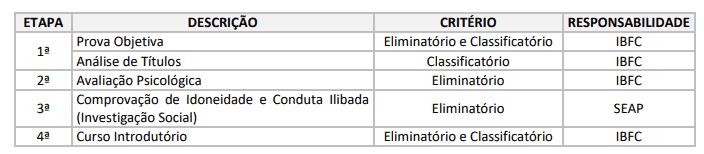 concurso agente penitenciario mg etapas - Agente Penitenciário MG 2018: Resultado Preliminar da 1ª etapa (Prova Objetiva + Análise de Títulos)