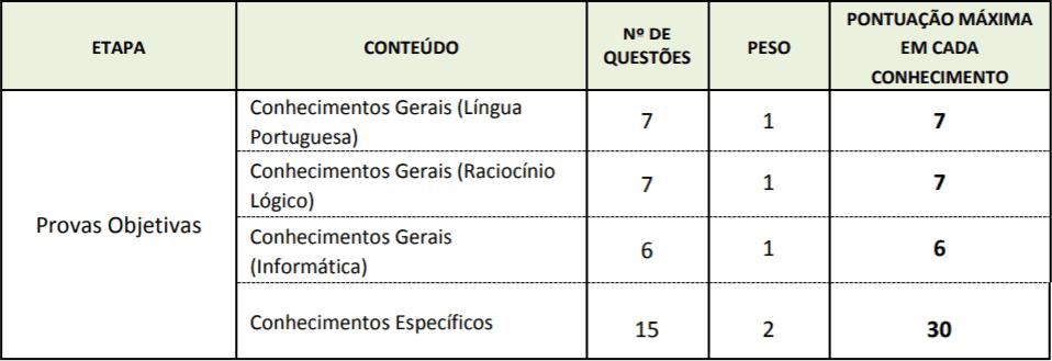 tabela pontos prova objetiva - Processo Seletivo Senac DF: Resultado definitivo da primeira etapa e Convocação para a Segunda