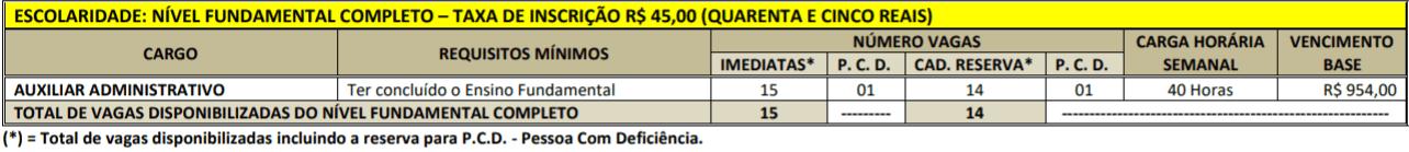 CARGOS FUNDAMENTAL CONCURSO PREFEITURA PORTEL - Concurso Prefeitura de Portel PA: Resultado Final