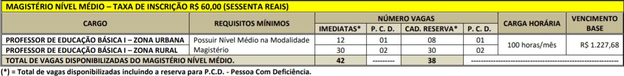 CARGOS MAGISTERIO CONCURSO PREFEITURA PORTEL - Concurso Prefeitura de Portel PA: Resultado Final