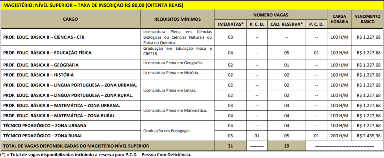 CARGOS SUPERIOR CONCURSO PREFEITURA PORTEL - Concurso Prefeitura de Portel PA: Resultado Final