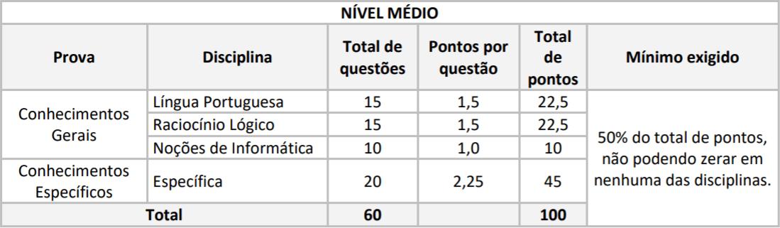 PROVAS CONCURSO IDAM NIVEL MEDIO - Concurso IDAM: Inscrições Prorrogadas para 227 vagas com iniciais de até R$ 6,5 mil!