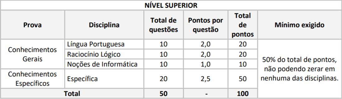 PROVAS CONCURSO IDAM NIVEL SUPERIOR - Concurso IDAM: Inscrições Prorrogadas para 227 vagas com iniciais de até R$ 6,5 mil!