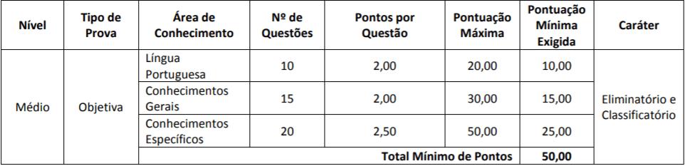 PROVAS NIVEL MEDIO CONCURSO AFAP - Concurso AFAP: Inscrições Encerradas para 229 vagas. Iniciais de até R$ 3,3 mil!