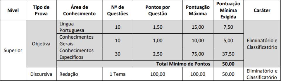 PROVAS NIVEL SUPERIOR CONCURSO AFAP - Concurso AFAP: Inscrições Encerradas para 229 vagas. Iniciais de até R$ 3,3 mil!