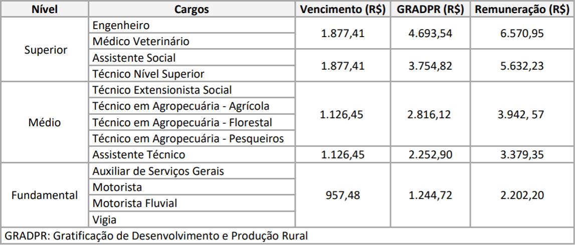 REMUNERACAO CONCURSO IDAM - Concurso IDAM: Inscrições Prorrogadas para 227 vagas com iniciais de até R$ 6,5 mil!
