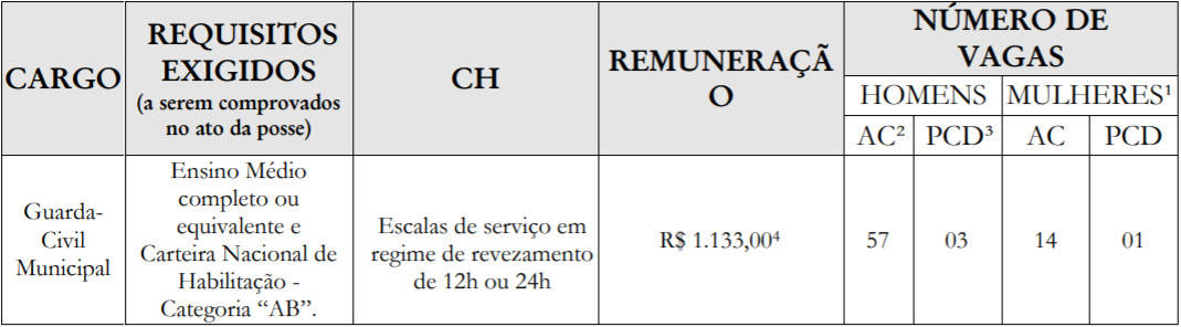 cargos concurso guarda municipal de teresina saiu o edital - Guarda Municipal Teresina: SAIU o Edital para 475 vagas!