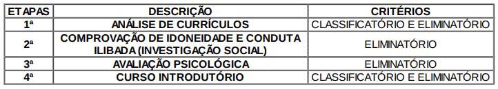 concurso agente socioeducativo mg 2018 etapas - Agente Socioeducativo MG 2018: Resultado da Análise de Currículos