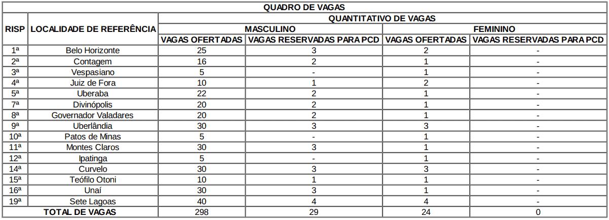 concurso agente socioeducativo mg 2018 vagas - Agente Socioeducativo MG 2018: Resultado da Análise de Currículos