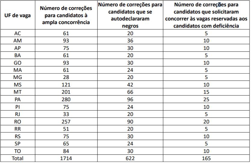 empates discusiva concurso prf - Concurso PRF: Cespe/Cebraspe retifica Edital de concurso