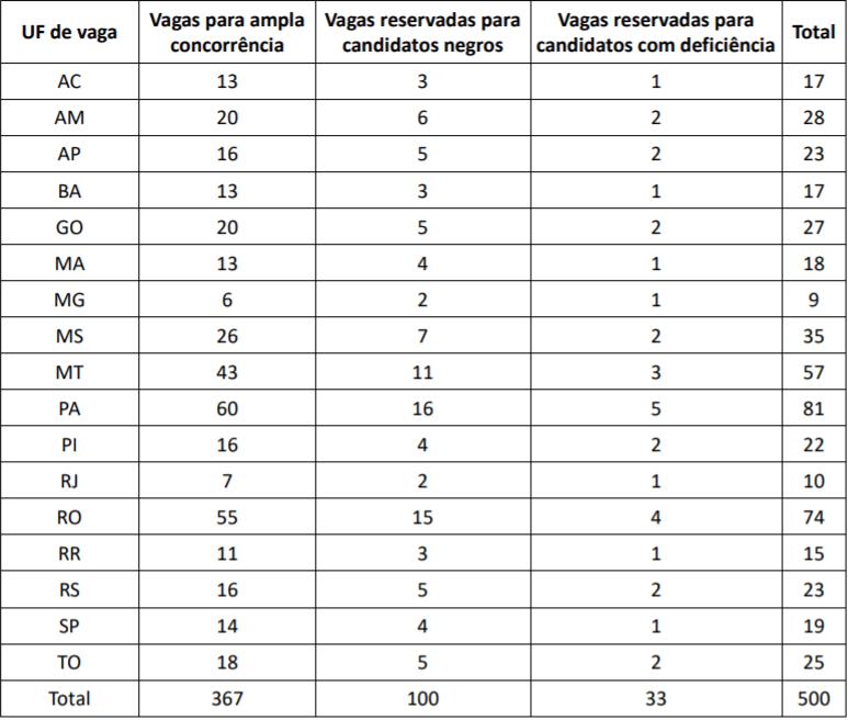 quadro de vagas retificado concurso prf - Concurso PRF: Cebraspe divulga resultados das provas objetiva e discursiva