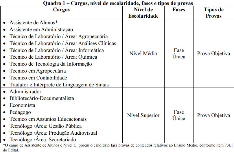 CARGOS ETAPAS CONCURSO IF GOIANO - Concurso IF Goiano: SAIU o Edital com vagas para Técnico-Administrativo em educação!