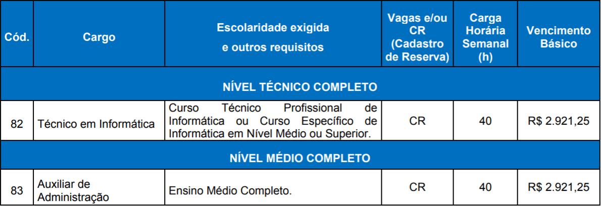 QUADRO DE VAGAS CONCURSO CAMARA GRAMADO RS - Concurso Câmara de Gramado RS: Inscrições Abertas! Vagas para nível médio!
