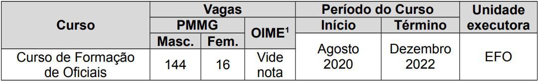 cargos concurso pm mg - Concurso PM MG: Inscrições Abertas para 160 vagas!