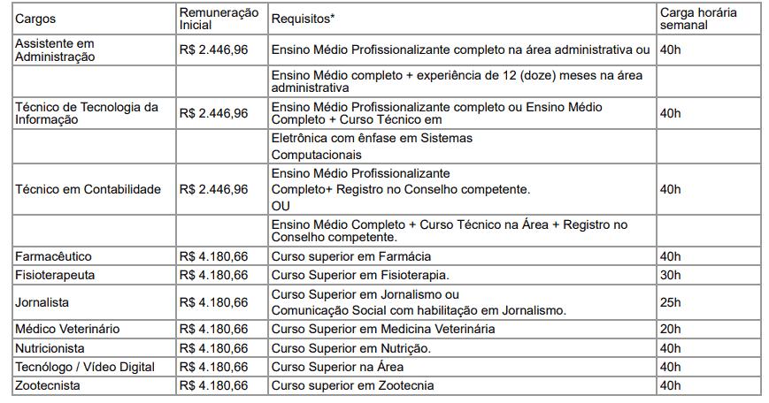 concurso ufpr tecnico administrativo 2019 cargos - Concurso UFPR Técnico Administrativo 2019: Saiu o Edital! Até R$ 4.180,66!