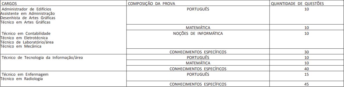 provas cargos nivel superior concurso ufpe - Concurso UFPE: SAIU o Edital com 166 vagas para Técnicos Administrativos em Educação! Inicial de até R$ 4,1 mil!