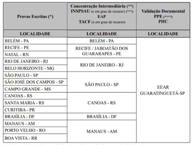 selecao aeronautica sargentos etapas - Seleção Aeronáutica Sargento: SAIU o Edital com 183 vagas!
