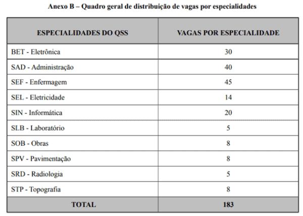 selecao aeronautica sargentos vagas - Seleção Aeronáutica Sargento: SAIU o Edital com 183 vagas!