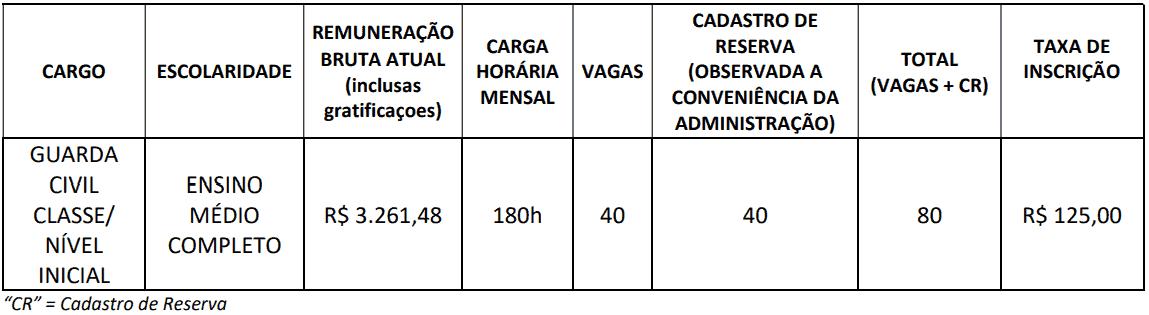 quadro vagas concurso guarda civil pe - Concurso Guarda Civil Petrolina PE 2019: SAIU o Edital com 80 vagas!