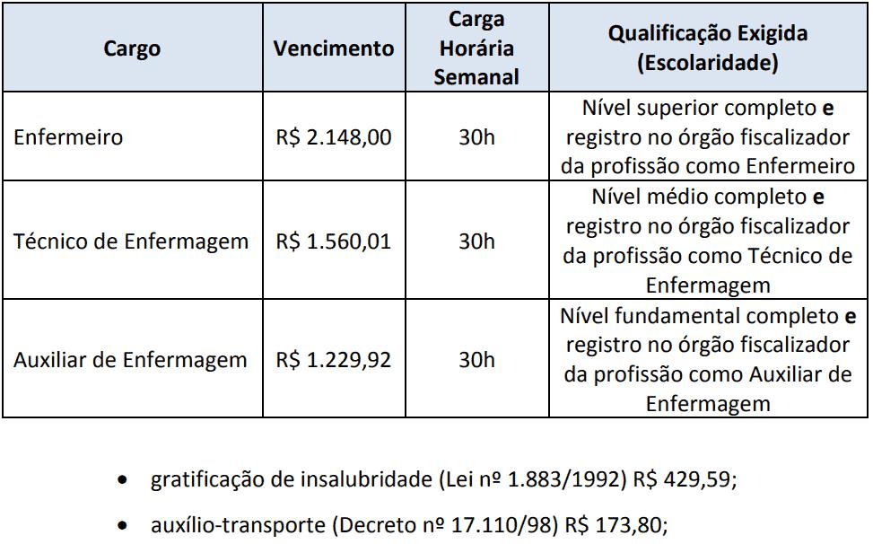 remuneracao concurso sms rj - Concurso SMS RJ: Inscrições Encerradas para 112 vagas na área de enfermagem