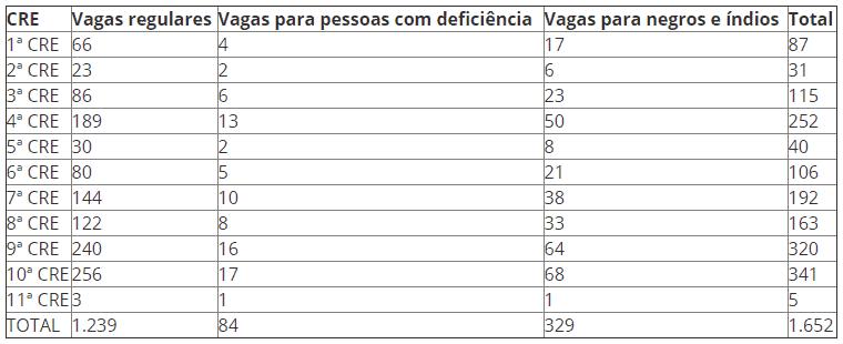 selecao sme rj 2019 vagas - Seleção SME RJ 2019: Prefeitura do Rio abre 1.652 vagas para Agente de Educação Infantil