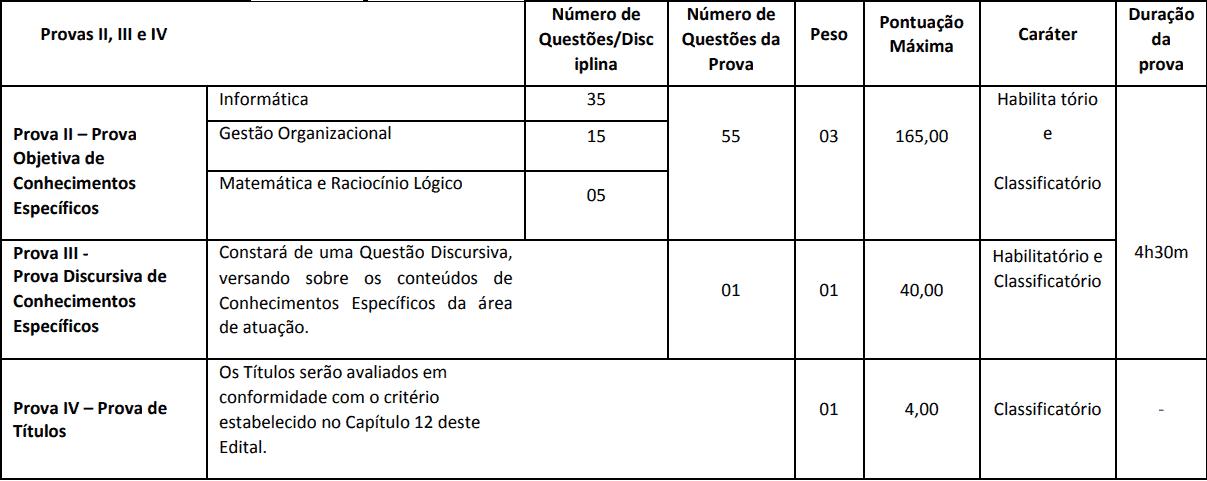 PROVAS CONCURSO SEFAZ BA AUDITOR TI - Concurso Sefaz BA: Edital de convocação para as Provas