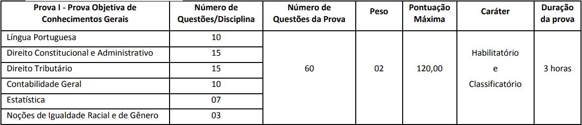 PROVAS CONCURSO SEFAZ BA - Concurso Sefaz BA: Edital de convocação para as Provas