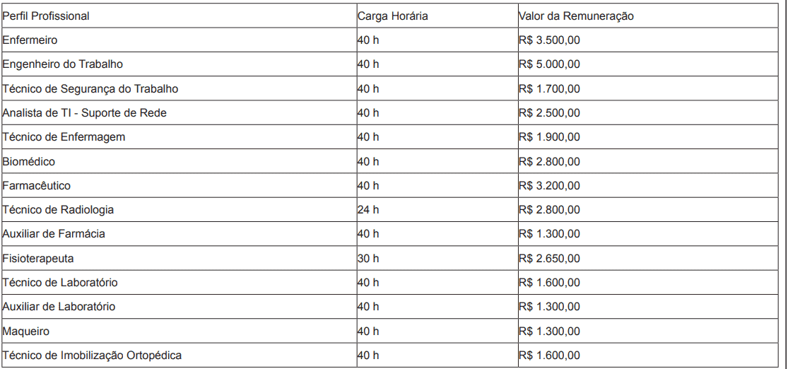 concurso ses mt remuneracao - Secretaria de Saúde SES MT: Inscrições Encerradas para 266 vagas para nível médio, técnico e superior!