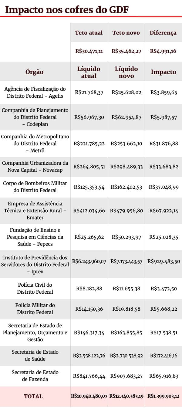 novo teto salarial no df novo limite passa para mais de r 35 mil tabela - Novo teto salarial no DF: novo limite passa para mais de R$ 35 mil